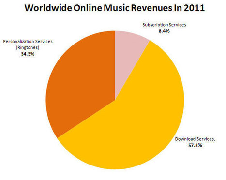 Digital Music News - Ringtones Are Still Four Times Bigger Than Spotify, Rhapsody, & Pandora, Combined... | Music Industry | Scoop.it