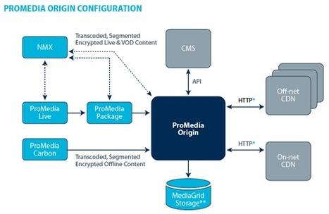 Interesting new product from Harmonic : ProMedia Origin, HTTP streaming video server used as origin [PDF] | Video Breakthroughs | Scoop.it