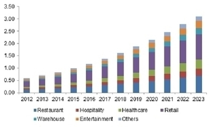 Global Point of Sale (POS) Terminals Market Size Worth USD 103 Billion by 2023   Tablets POS Retail Self-Service   Scoop.it