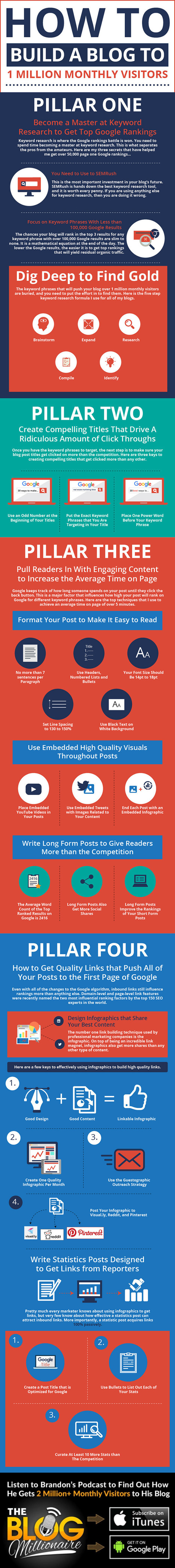 4 Keys to Building a Blog to Over One Million Monthly Visitors #Infographic | Digital Media & Science | Scoop.it