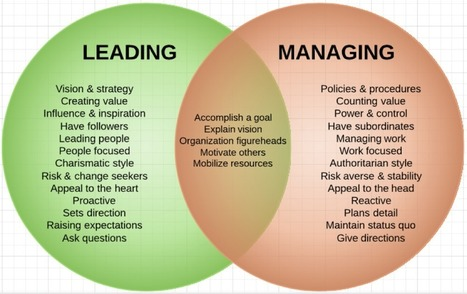 Managing vs Leading | Middle Level Leadership | Scoop.it