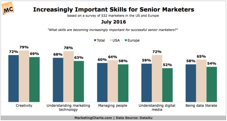 Where Will Marketers Invest Next Year? - MarketingCharts | The MarTech Digest | Scoop.it