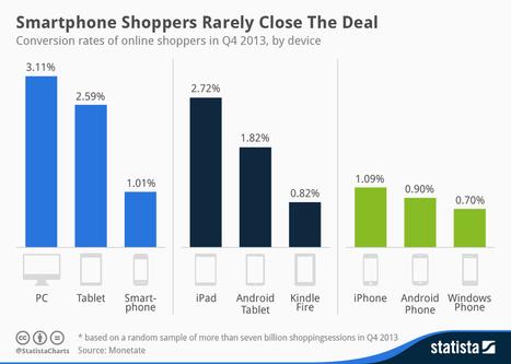 Conversion des achats : les terminaux mobiles à la traîne ! | Pubeco Innovation | App | Scoop.it