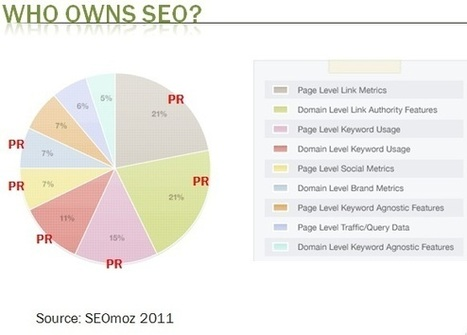 Come on PRs, get a grip on SEO | Lectures web | Scoop.it