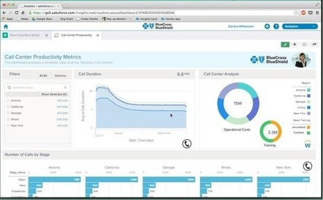 Salesforce launches Wave analytics cloud, boosts enterprise reach - ZDNet | All things Salesforce | Scoop.it