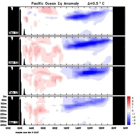 Sub surface Sea Temperatures | The Break | Scoop.it