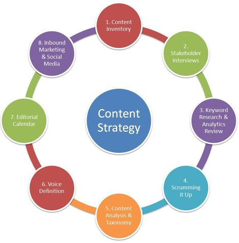 What is Content Strategy? | Bridgeline Digital | Curation Revolution | Scoop.it