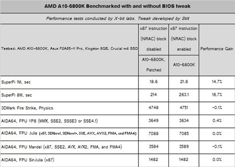Low-Performance of AMD Microprocessors May Be Conditioned by… Poor BIOS. - X-bit Labs | Tim Tech Support: How to create a striped Parition in Windows | Scoop.it