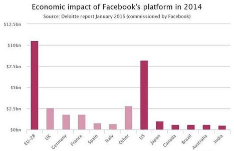 How Facebook is fuelling the growth of the super start-up - Telegraph.co.uk | Multimedia Journalism | Scoop.it