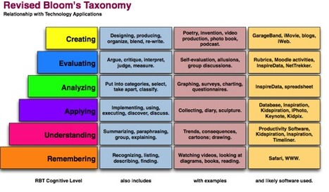 BLOOM'S TAXONOMY'S MODEL QUESTIONS AND KEY WORDS | Research to Build and Present Knowledge | Scoop.it