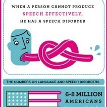 Understanding Language and Speech Disorders | Visual.ly | Logopädie | Scoop.it