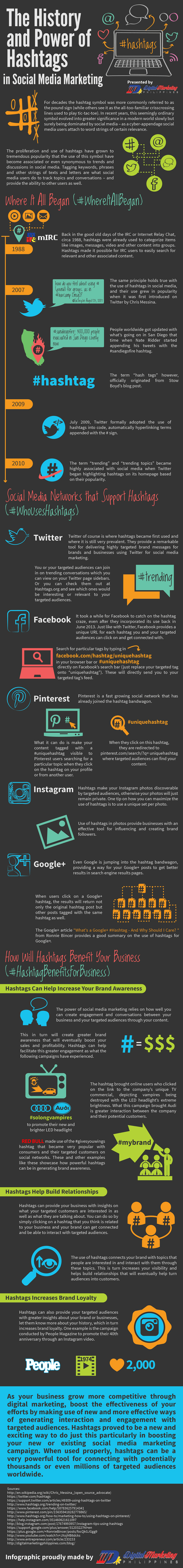 The History and Power of Hashtags in Social Media Marketing (Infographic) | Healthcare Social Media News | Scoop.it