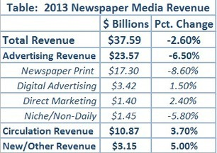 American newspaper revenue is still dropping, just not quite as much as before | Trends in online content | Scoop.it