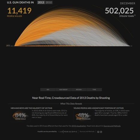 United States gun death data visualization by Periscopic | Communication design | Scoop.it