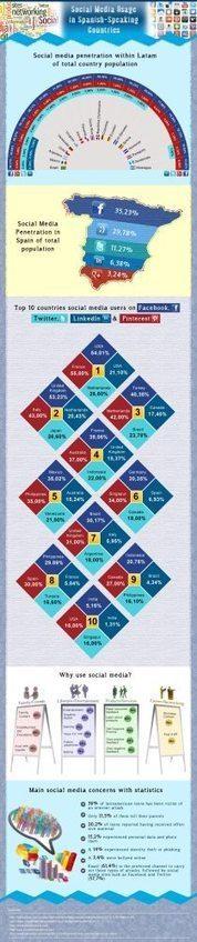 Redes Sociales en países de habla hispana #infografia #infographic #socialmedia | Café Emprendedor | Scoop.it
