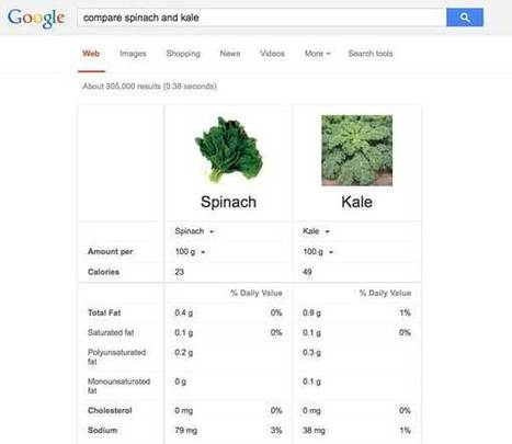 Wondering Which Food Is Healthier? Google Has a Tool for That | Health and Fitness | Scoop.it