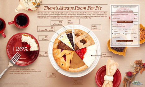 A Pie Chart of Charting Pies | Devour The Blog: Cooking Channel's Recipe and Food Blog | Urban eating | Scoop.it