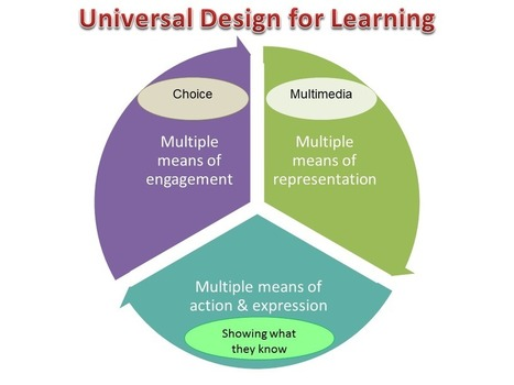 5 Apps for Learning and Media Creation for Elementary Students in the Inclusive Classroom | Universal Design for Online Learning | Universal Design for Learning and Curriculum | Scoop.it