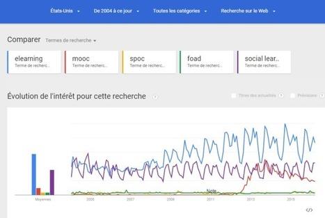 Mooc, spoc, elearning, foad, social learning : les tendances sur Google.Attention : surprises !   Easy MOOC   Scoop.it