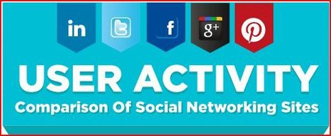 Infographie : Les statistiques des réseaux sociaux | Geeks | Scoop.it