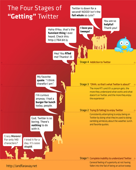 """The Four Stages Of """"Getting"""" Twitter [INFOGRAPHIC] 
