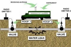 كشف تسربات -شركة زهرة السعودية للمقاولات العامة وكشف تسربات المياه وجميع أنواع العوازل 0568150088: كشف تسربات المياه الكترونيا   كشف تسربات المياه-شركة كشف تسريب المياه الكترونيا 05068150088 بدون تكسير مع الضمان   Scoop.it