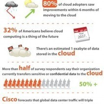 20 Cloud Computing Indicators for CIOs | Visual.ly | Simplifying Cloud | Scoop.it