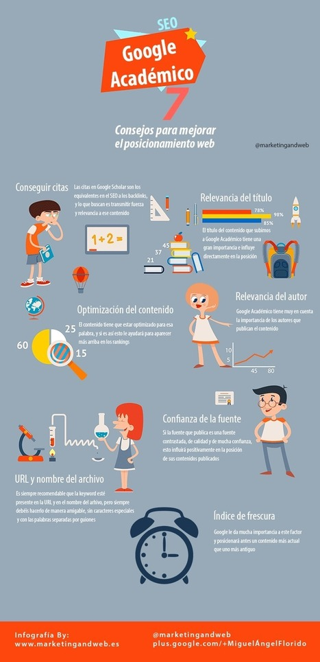 7 consejos SEO para posicionarte en Google Académico #infografia #infographic #seo | Personal [e-]Learning Environments | Scoop.it