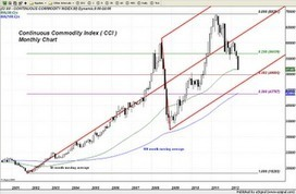 "Trader Dan's Market Views: Continuous Commodity Index - Fed Operation ""Push Down Commodities"" Successful 
