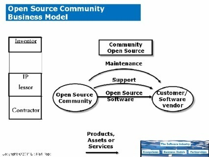 Open Source Business Models - Open source best practices | Peer2Politics | Scoop.it