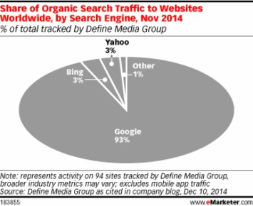 How Much Search Traffic Actually Comes from Googling? | A Marketing Mix | Scoop.it