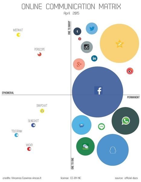 Social Media Statistics | Vincos Blog | I nodi della rete | Scoop.it