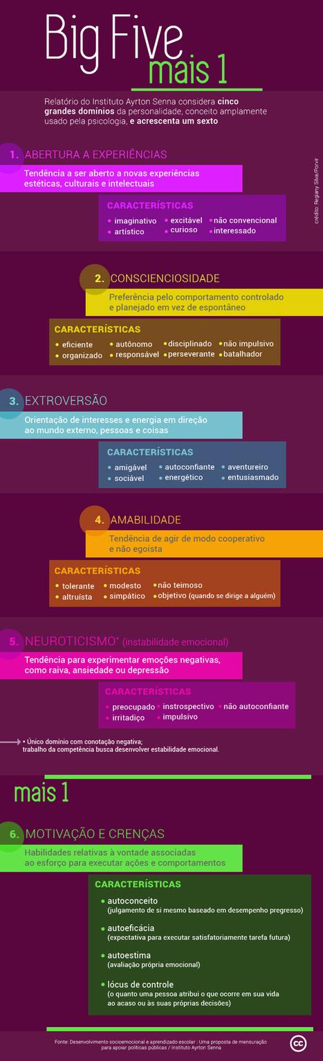 Atitude melhora nota em português e matemática | PORVIR | NUEVAS TECNOLOGÍAS Y EDUCACIÓN - METODOLOGÍA Y PRÁCTICA | Scoop.it