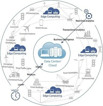 Is Fog Computing the Future of The Cloud? | Big Data - Analytics | Scoop.it