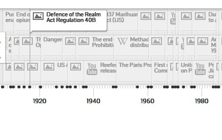 Drug Policy Timeline by @TransformDrugs   Drugs, Society, Human Rights & Justice   Scoop.it