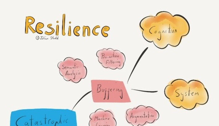 #FutureState - Resilience | Collaborationweb | Scoop.it
