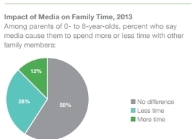 Are Your Kids Average? National Study On Kids And Digital Media - Forbes | ethnicomm's Digital Media | Scoop.it