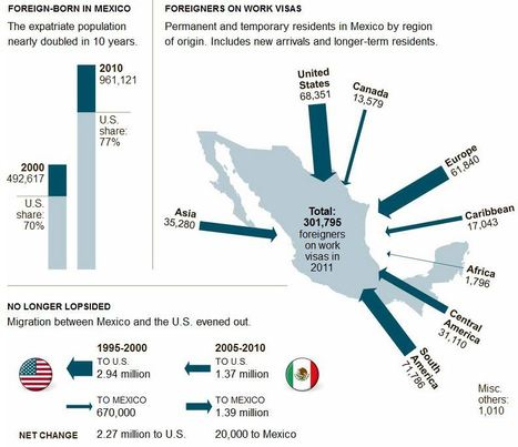 For Migrants, New Land of Opportunity Is Mexico | Sinica Geography 400 | Scoop.it