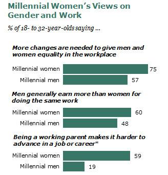 Gender difference: USA Millennial Women at work | Gender marketing | Scoop.it