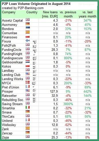 International P2P Lending Services - Loan Volumes August 2014 | Orchard P2P Lending | Scoop.it