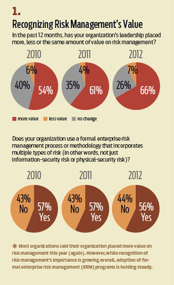 State of the CSO 2012: Ready for Anything | Higher Education & Information Security | Scoop.it