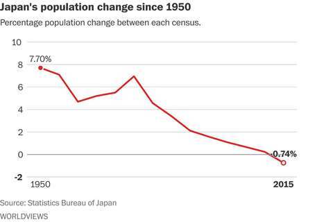 It's official: Japan's population is dramatically shrinking | AP Human Geography Digital Knowledge Source | Scoop.it