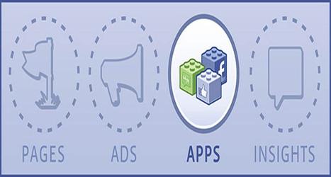 Các bước viết ứng dụng trên Facebook | Du lịch Đà Nẵng , du lịch Hội An | Scoop.it
