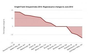 Graphic: California leads global vineyard price rises | Grande Passione | Scoop.it