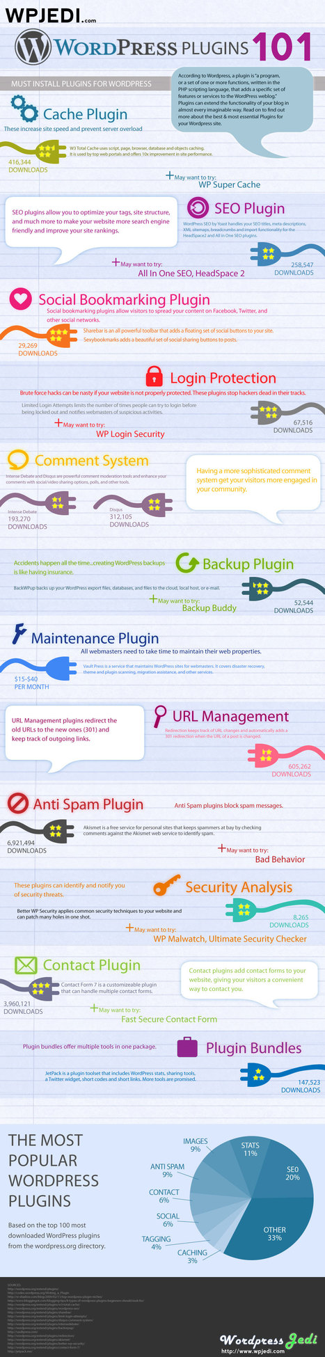 12 Must Have Plugins for WordPress {#Infographic} | Wordpress Jedi | Wordpress and HTML How To | Scoop.it