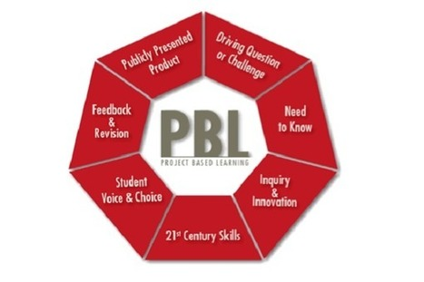 What is Project-Based Learning (PBL)? - EdTechReview™ (ETR) | Education | Scoop.it