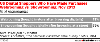 Retailers Look to Merge Offline and Online Shopping Experiences in 2014 | M-CRM & Mobile to store | Scoop.it