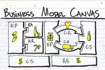 Business Model Canvas: Herramienta para diseñar Modelos de Negocio | Negocios Y Emprendimiento | EmprendeMooc | Scoop.it