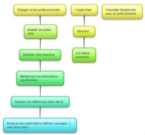 Guide pour écrire sa bio professionnelle, résumé vivant du CV | qareerup | Scoop.it