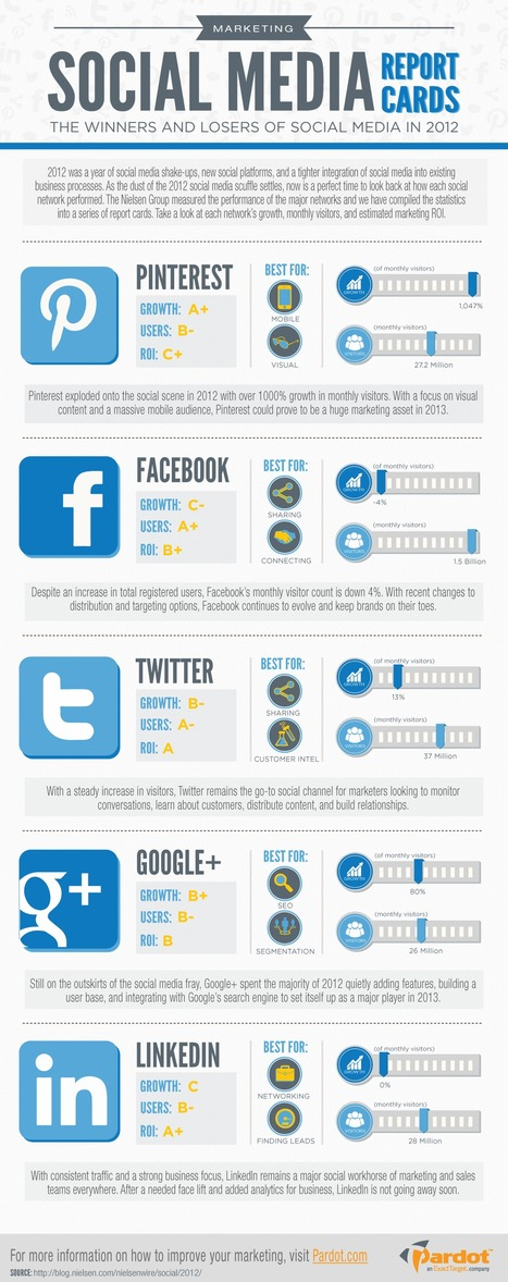 Facebook, Twitter, LinkedIn, Pinterest – Which Social Network Won 2012? [INFOGRAPHIC] - AllTwitter | Pinterest | Scoop.it